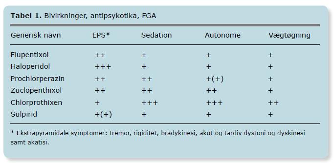 hvad er ekstrapyramidale bivirkninger