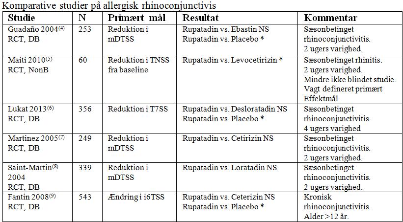 antihistamin håndkøb pris